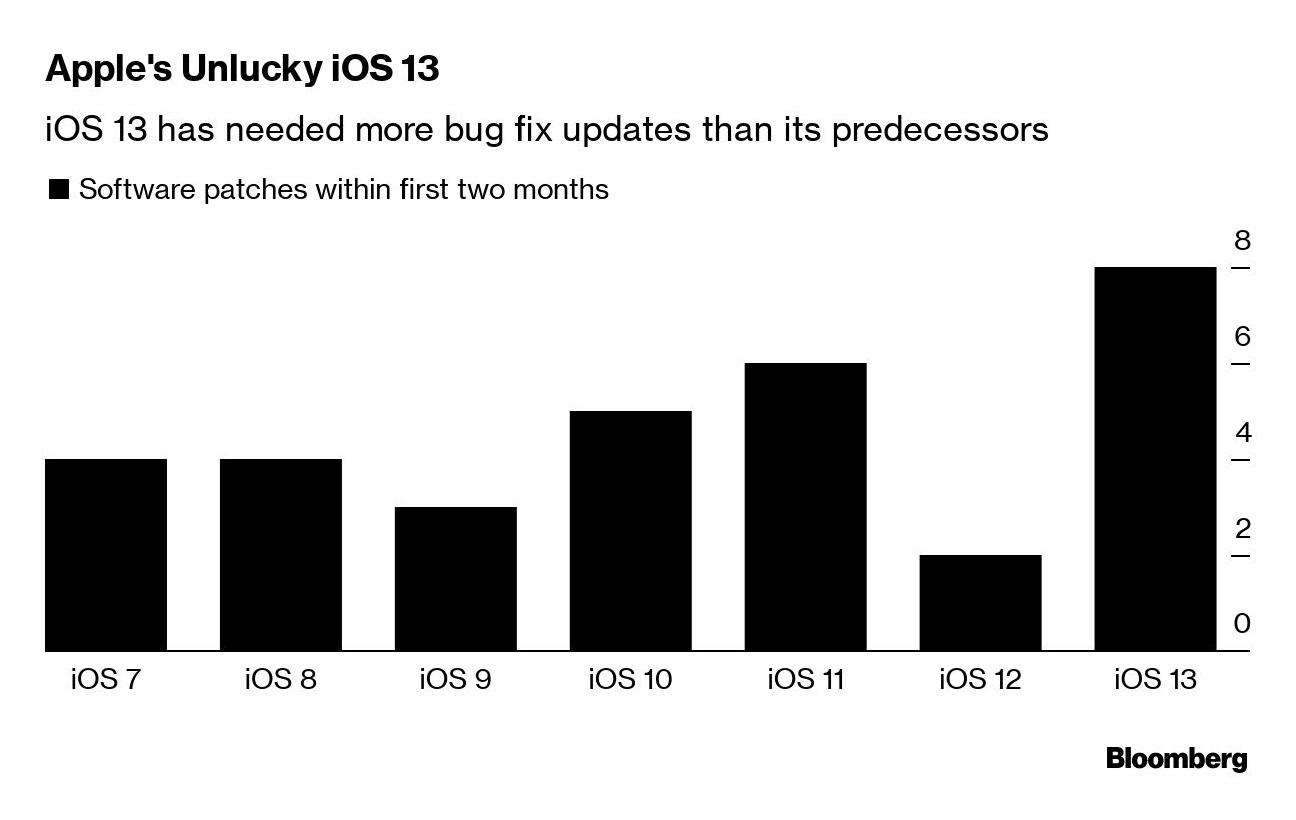 iOS 13 probleme actualizari