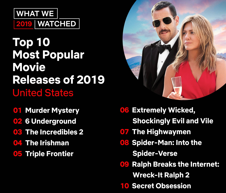 Netflix lista filme populare 2019