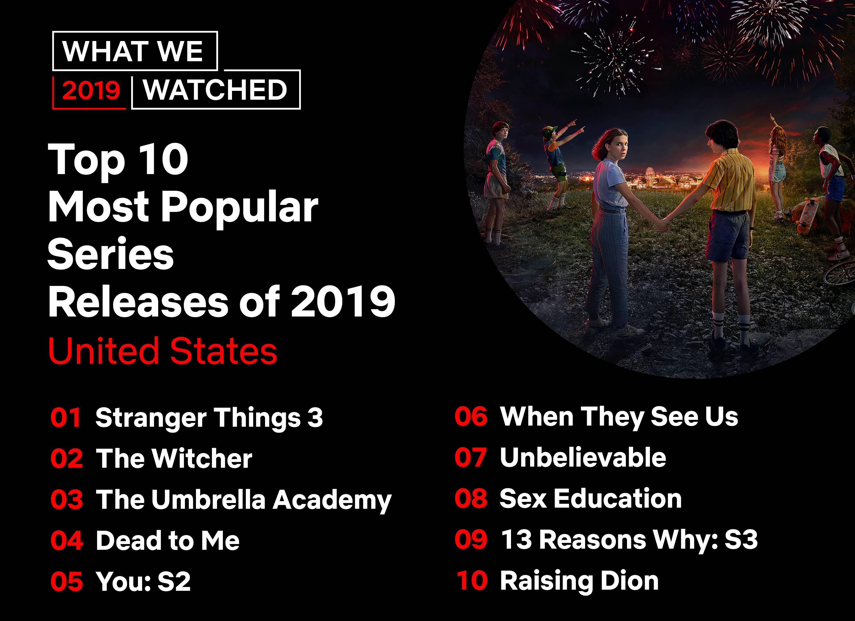Netflix lista filme seriale populare 2019