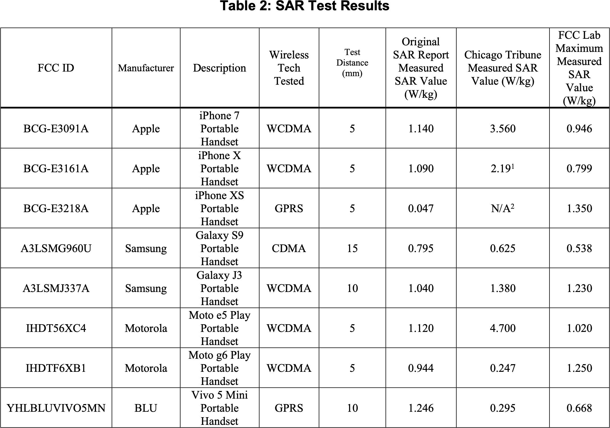 radiatii telefoane iPhone Samsung