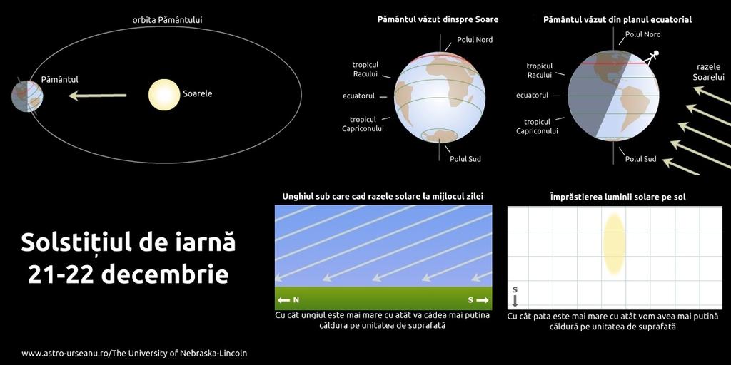 ursidele explicatie ploaie meteoriti