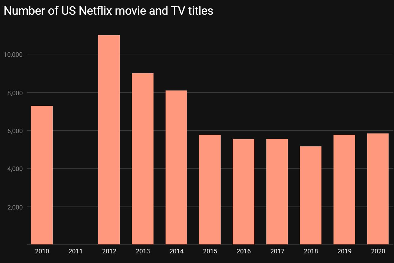 Netflix biblioteca filme seriale