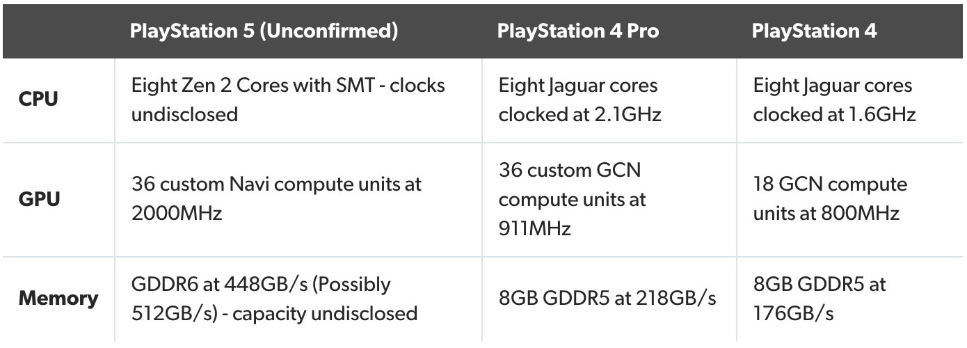 Playstation 5 specificatii tehnice