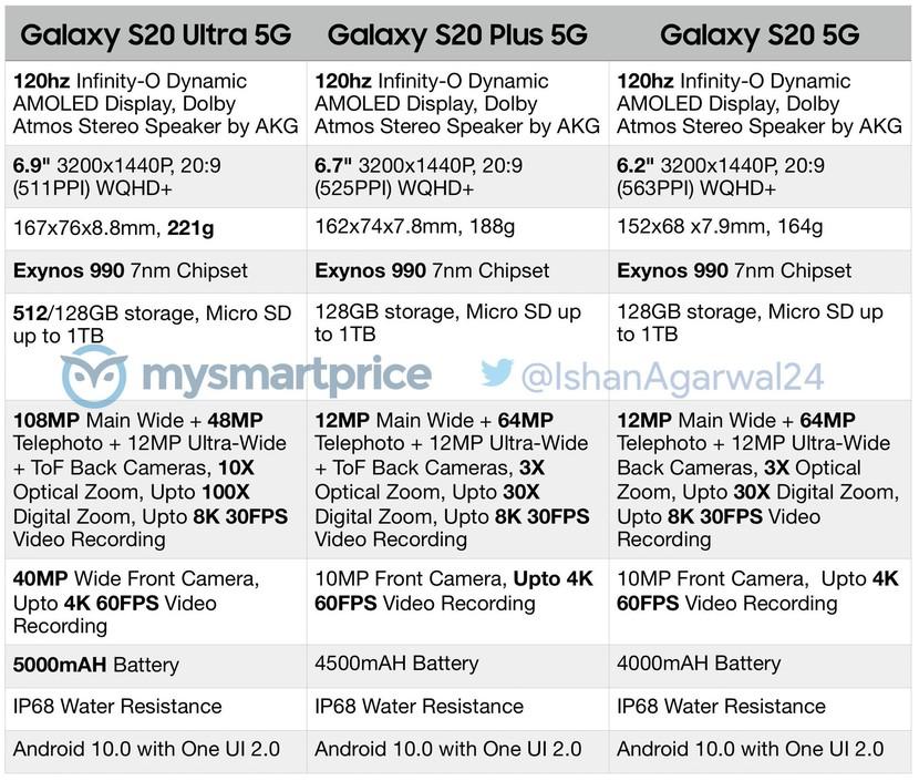 Samsung GALAXY S20 lista specificatii tehnice
