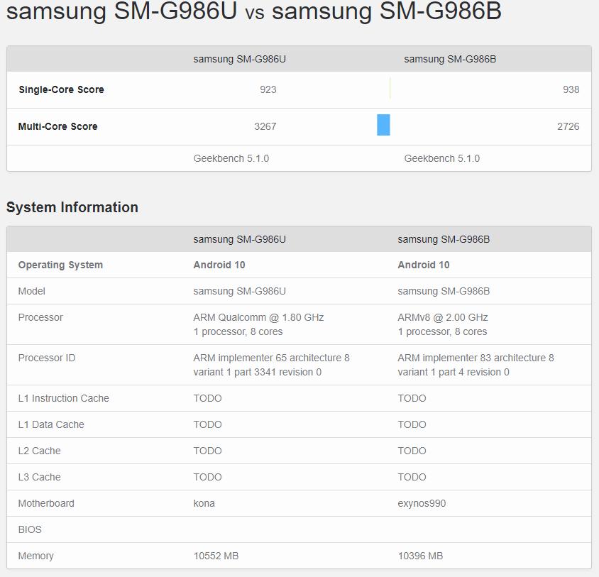 Samsung GALAXY S20 neputinta