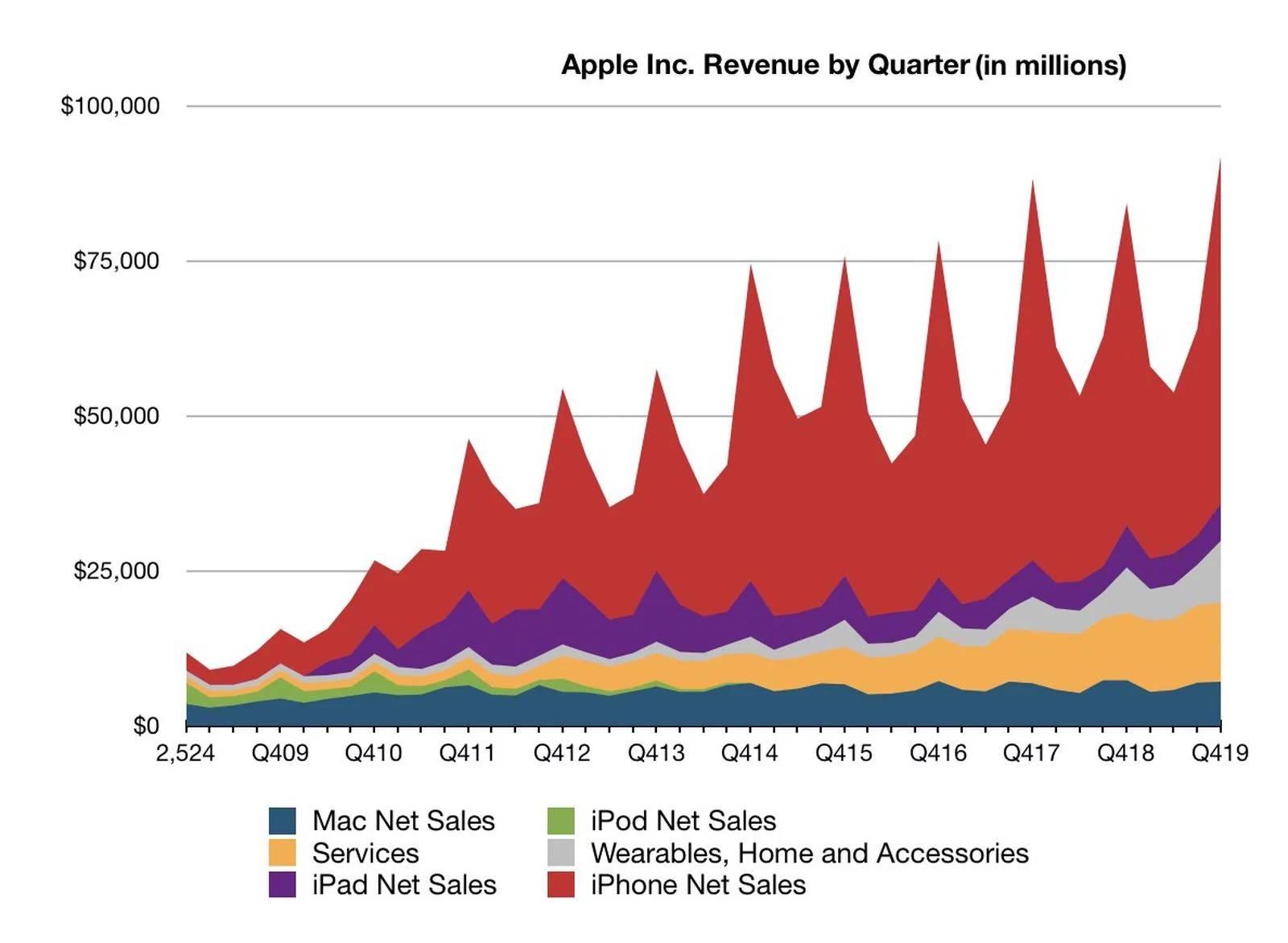 apple record profit t4 2019
