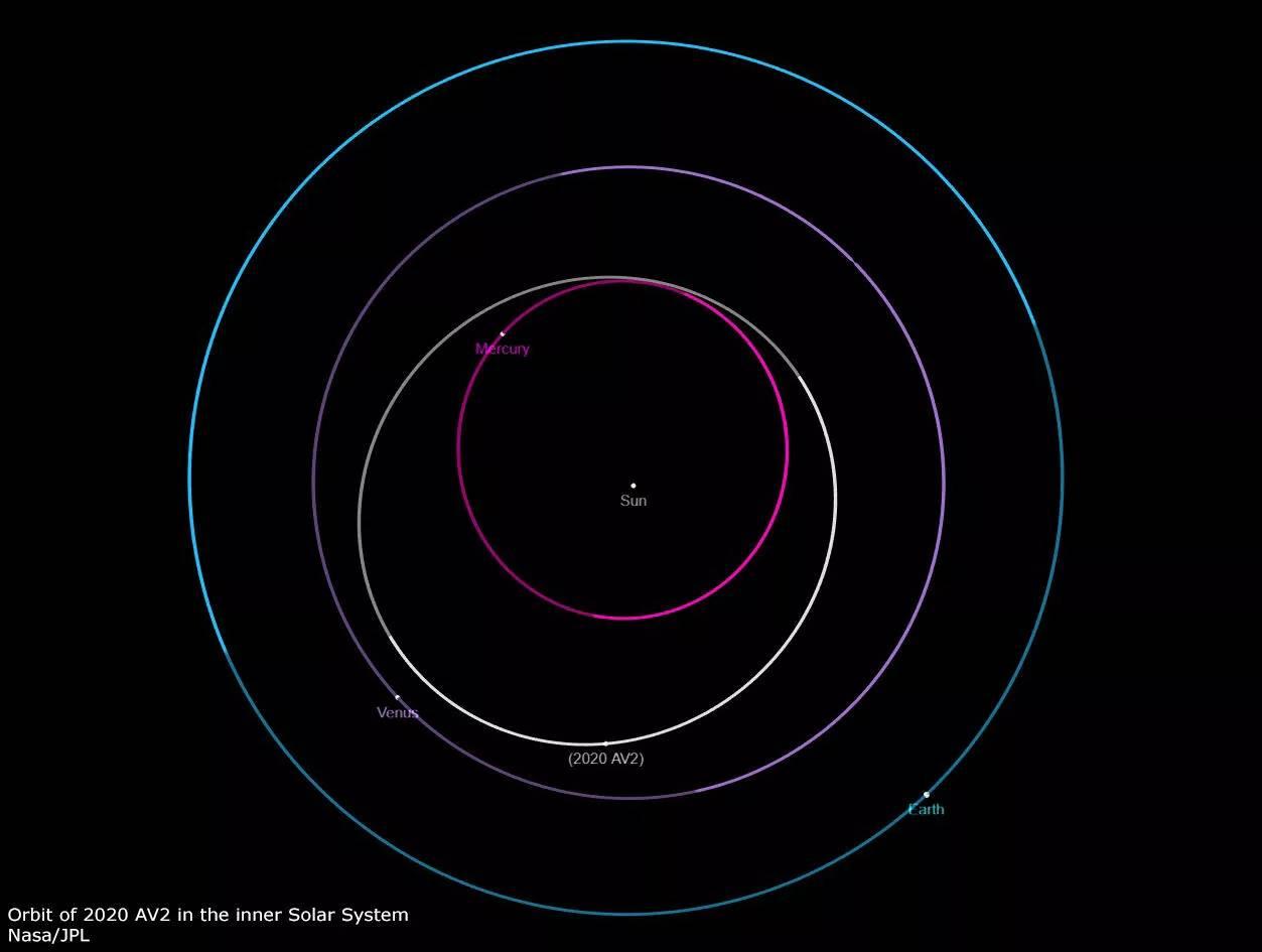 orbita asteroid intervenusian