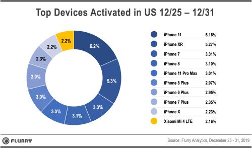 telefoane activari SUA 2019