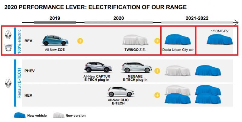 Dacia Duster: OFICIAL, Masina ELECTRICA cu LANSAREA Anuntata