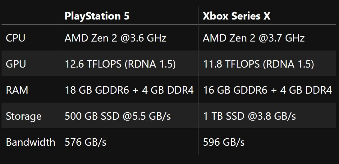 Playstation 5 XBOX Series X specificatii