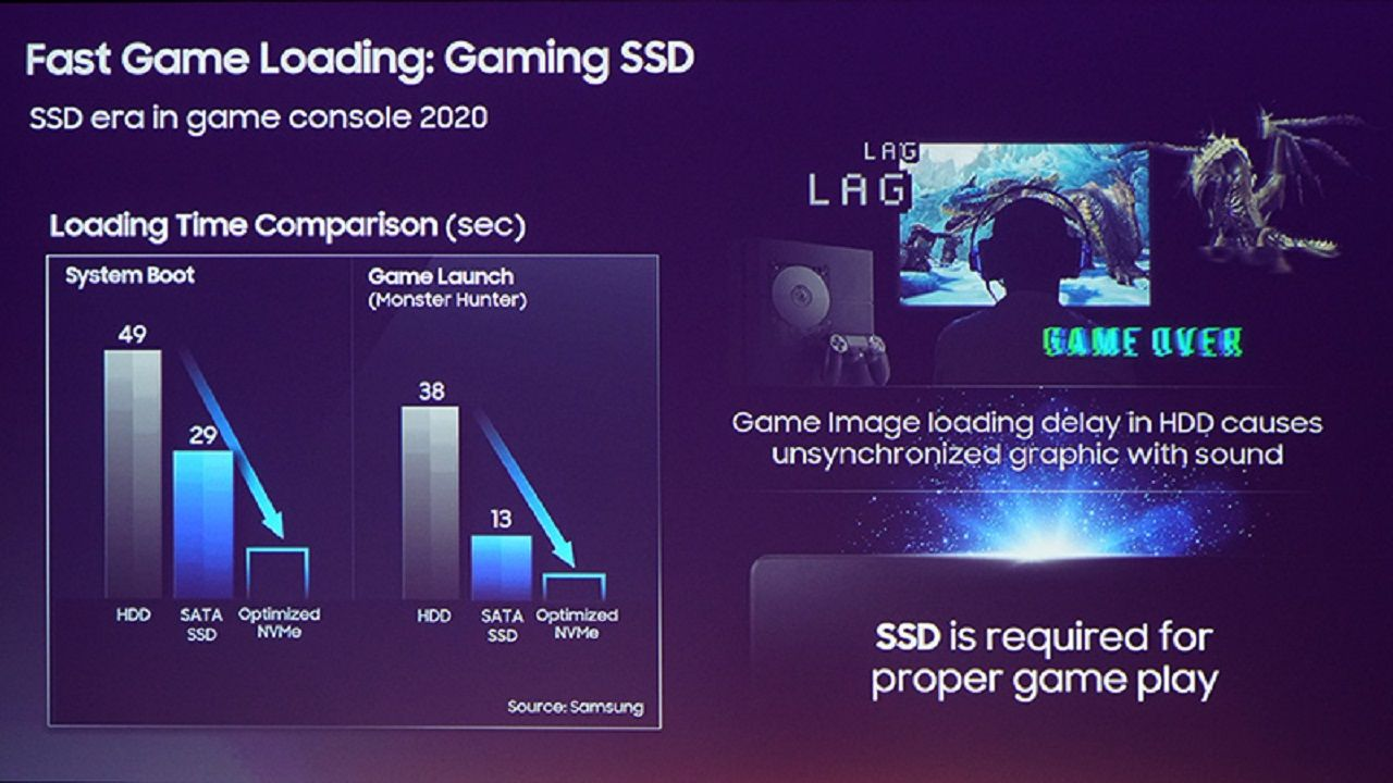 Playstation 5 ssd performante