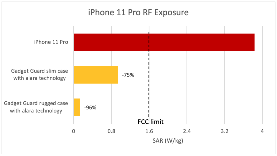 iPhone 11 Pro radiatii mari