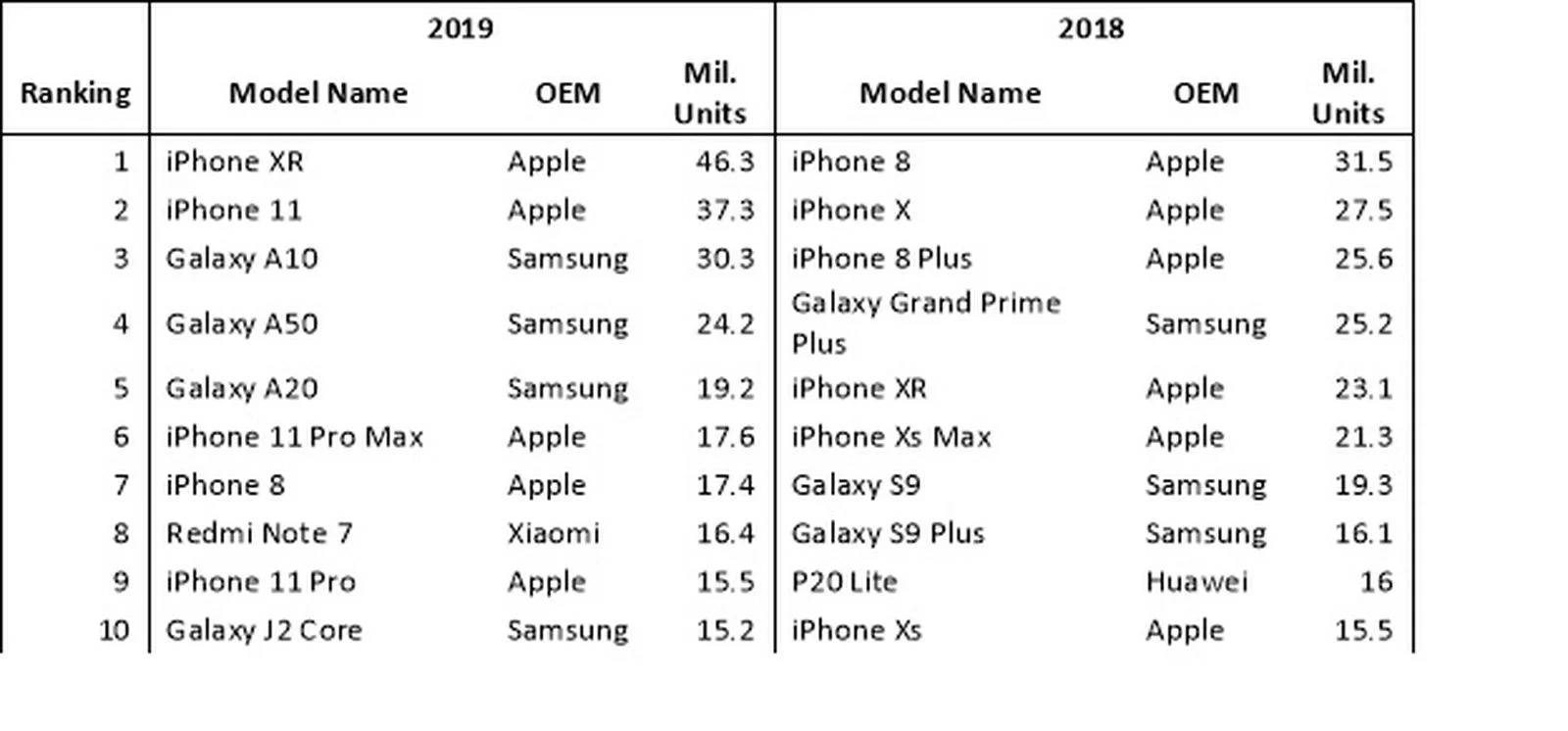 iPhone XR top 2019
