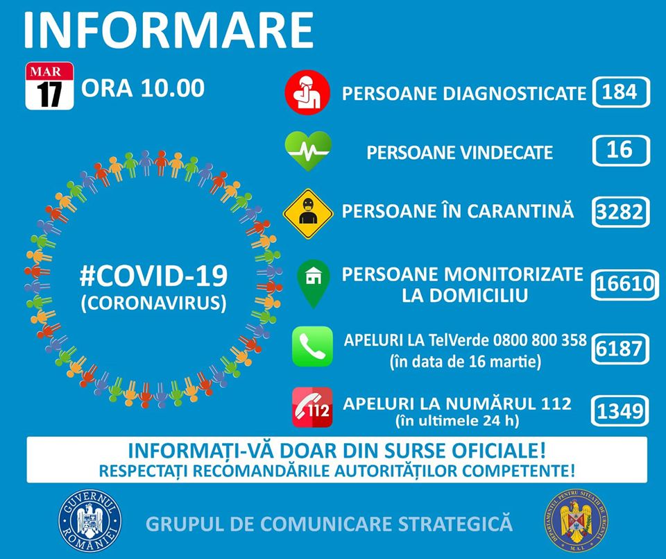 Coronavirus Romania 184 Cazuri 17 Martie autoritati