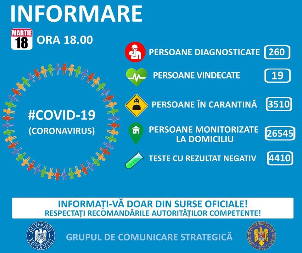 Coronavirus Romania 260 infectari