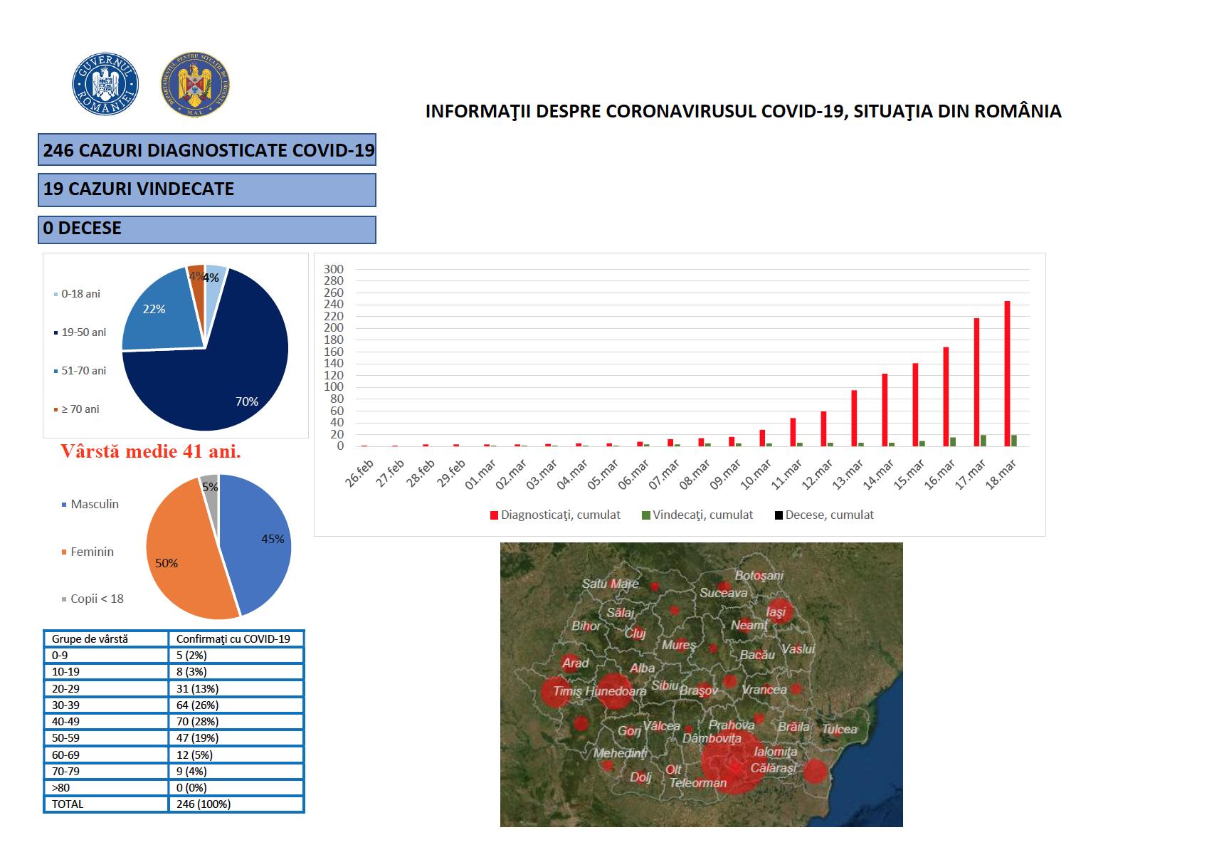 Coronavirus romania cazuri 18 martie statistici