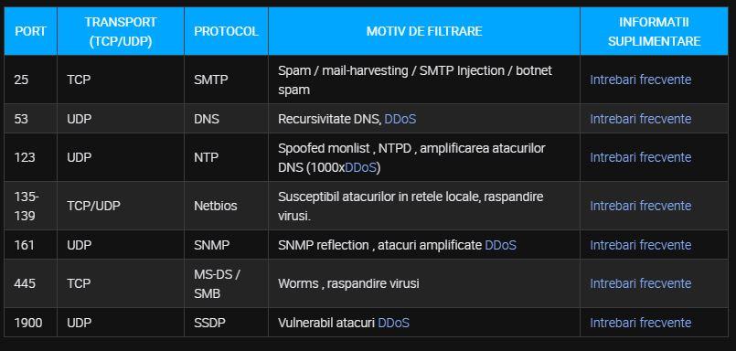 DIGI RCS & RDS filtrare porturi internet