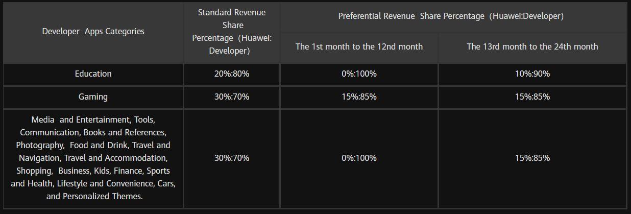 Huawei comisioane aplicatii