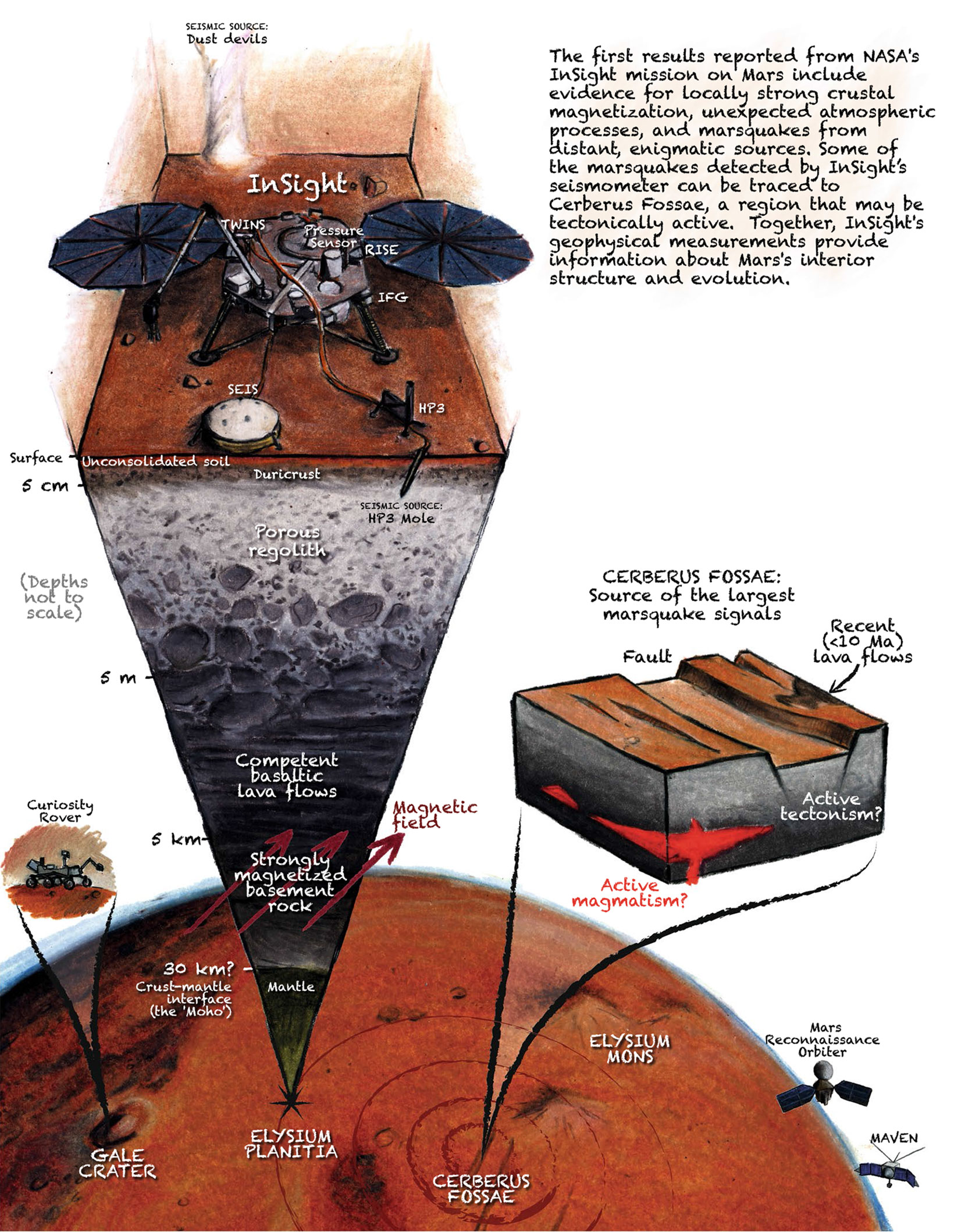 Planeta Marte nasa Insight JPL