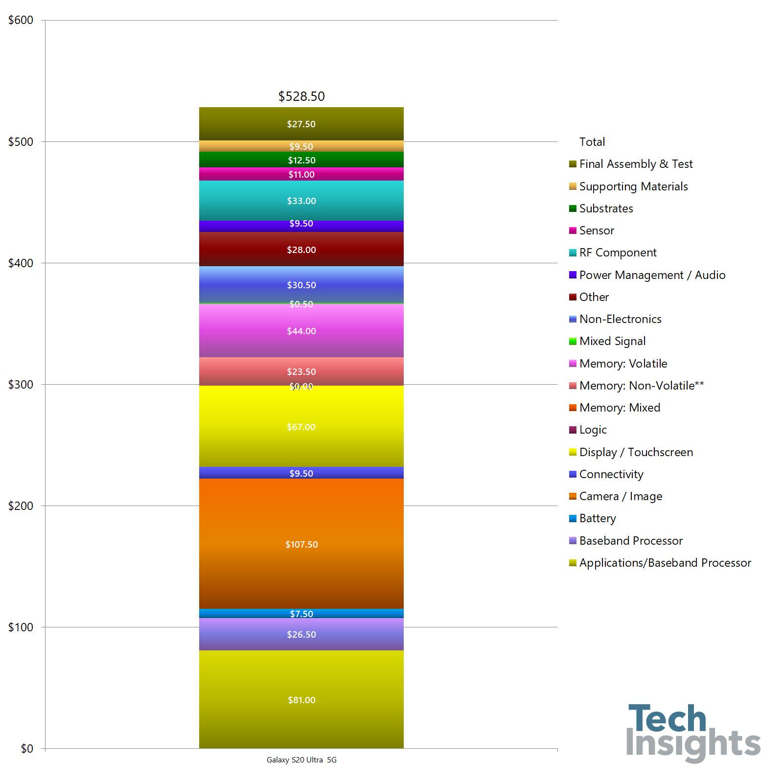Samsung GALAXY S20 Ultra profit componente