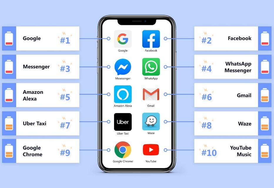WhatsApp consum baterie