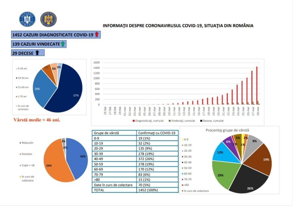 situatie 28 martie coronavirus romania