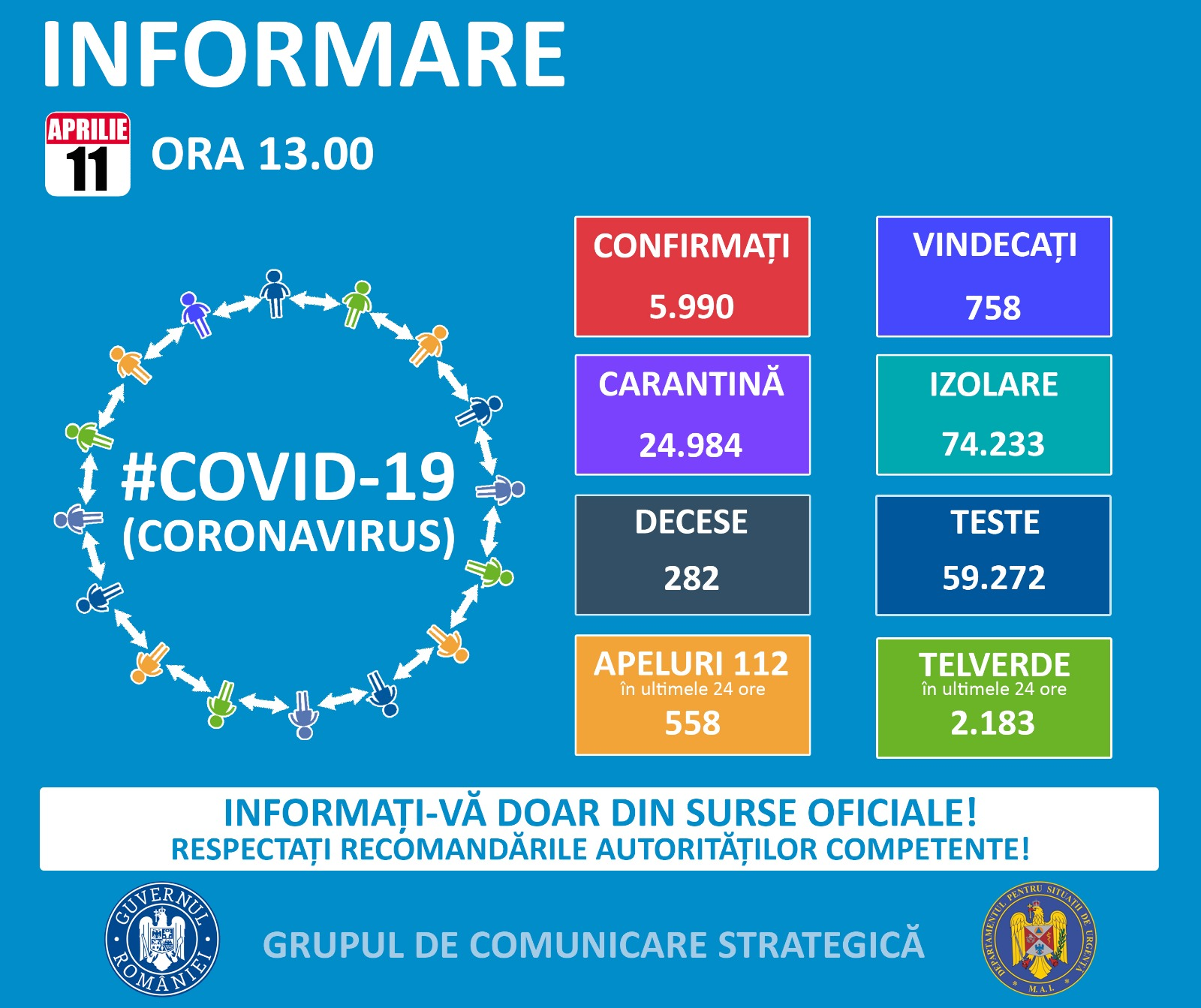 Coronavirus Romania situatie 11 aprilie 2020