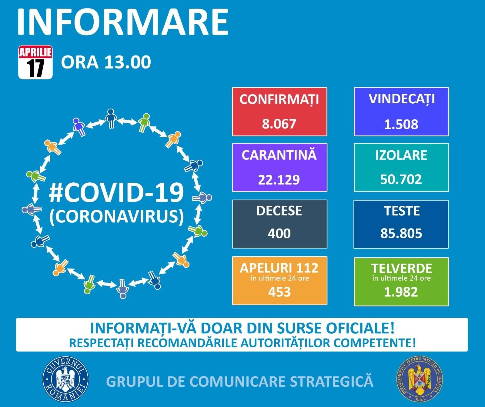 Coronavirus Romania situatie 17 aprilie