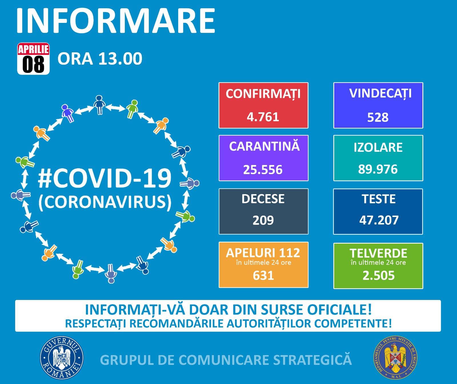 Coronavirus Romania situatie 8 aprilie 2020