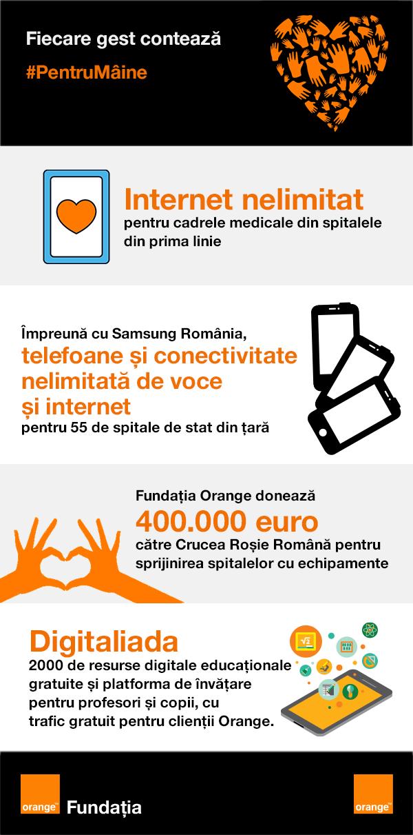 Orange donatii spitale coronavirus