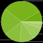 android rata adoptie 2020