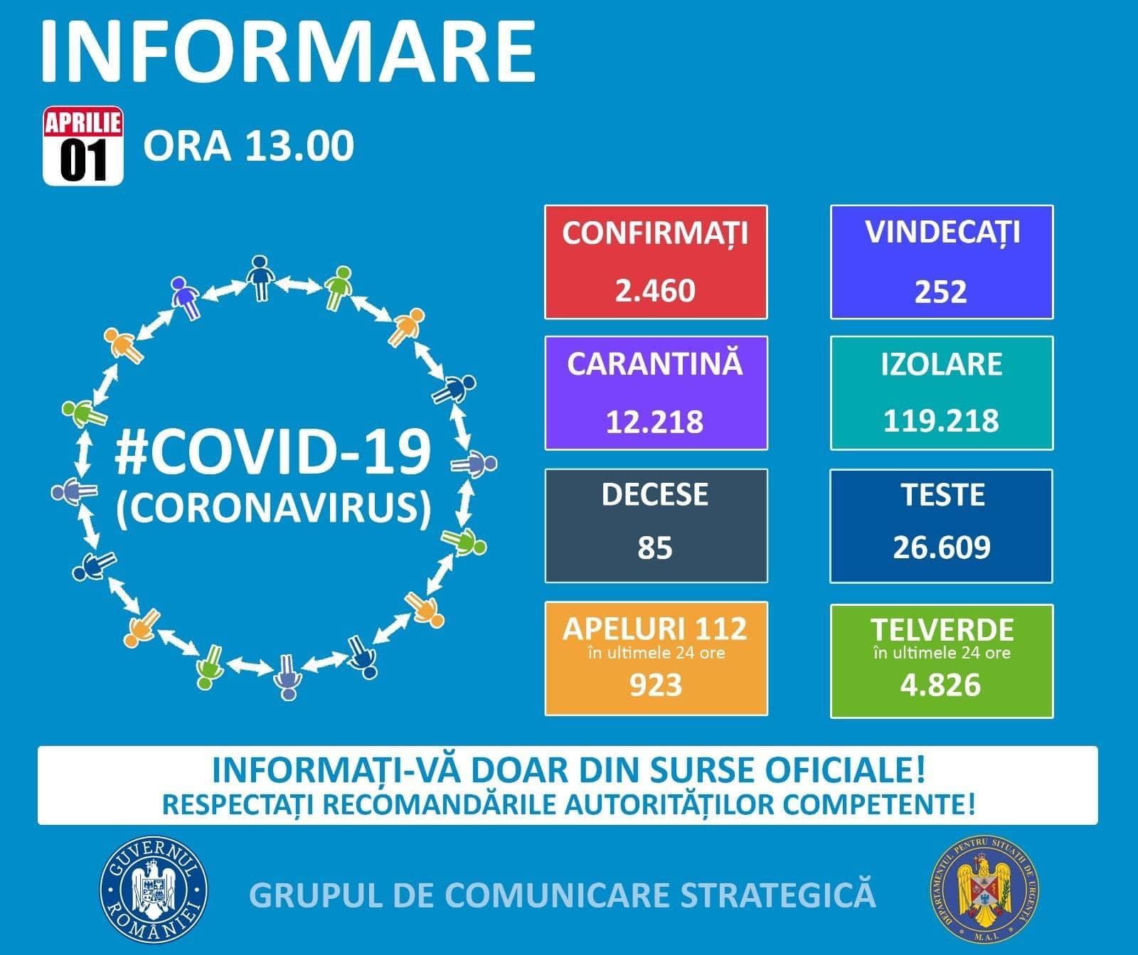 coronavirus romania situatie 1 aprilie 2020