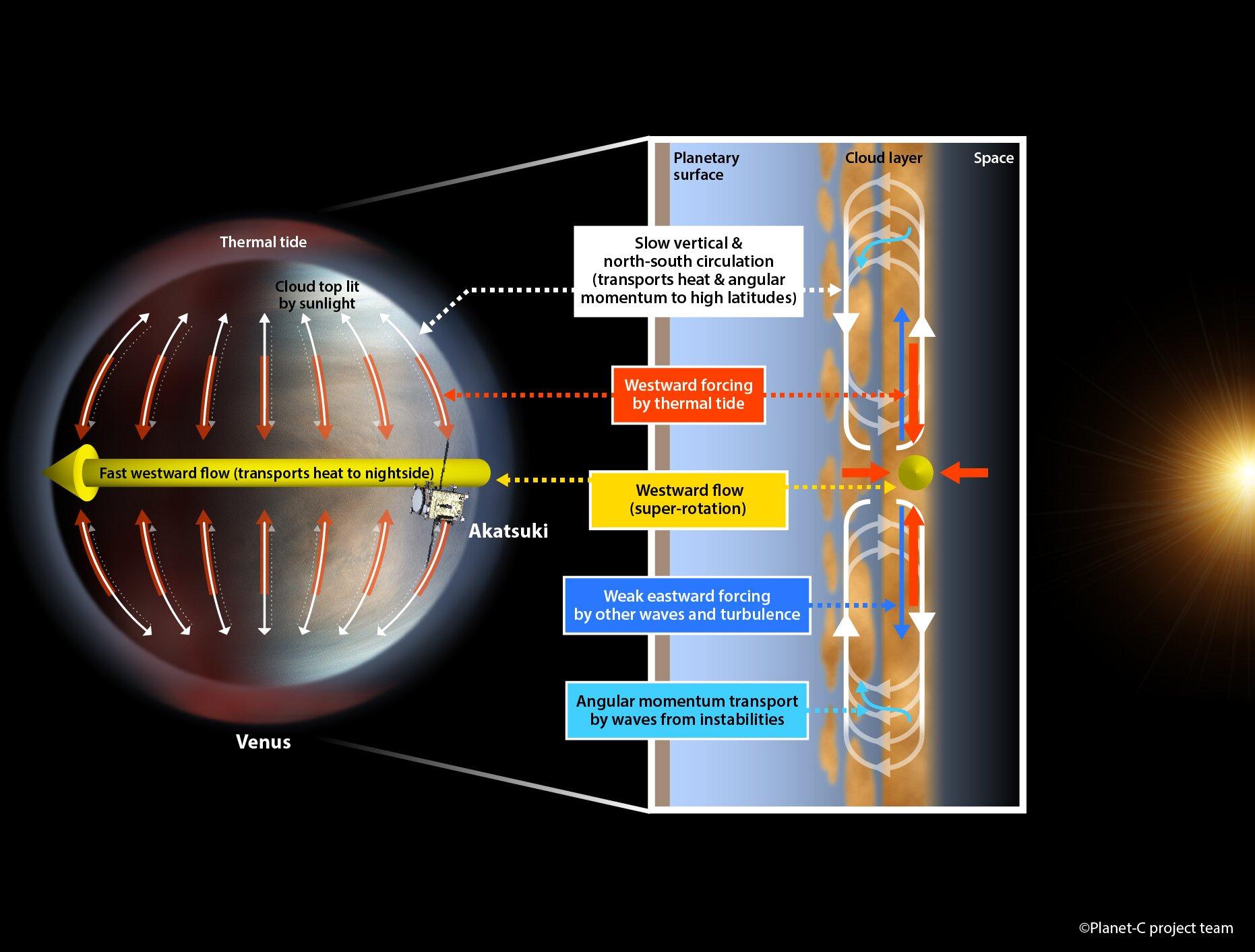 planeta venus rotatie atmosfera