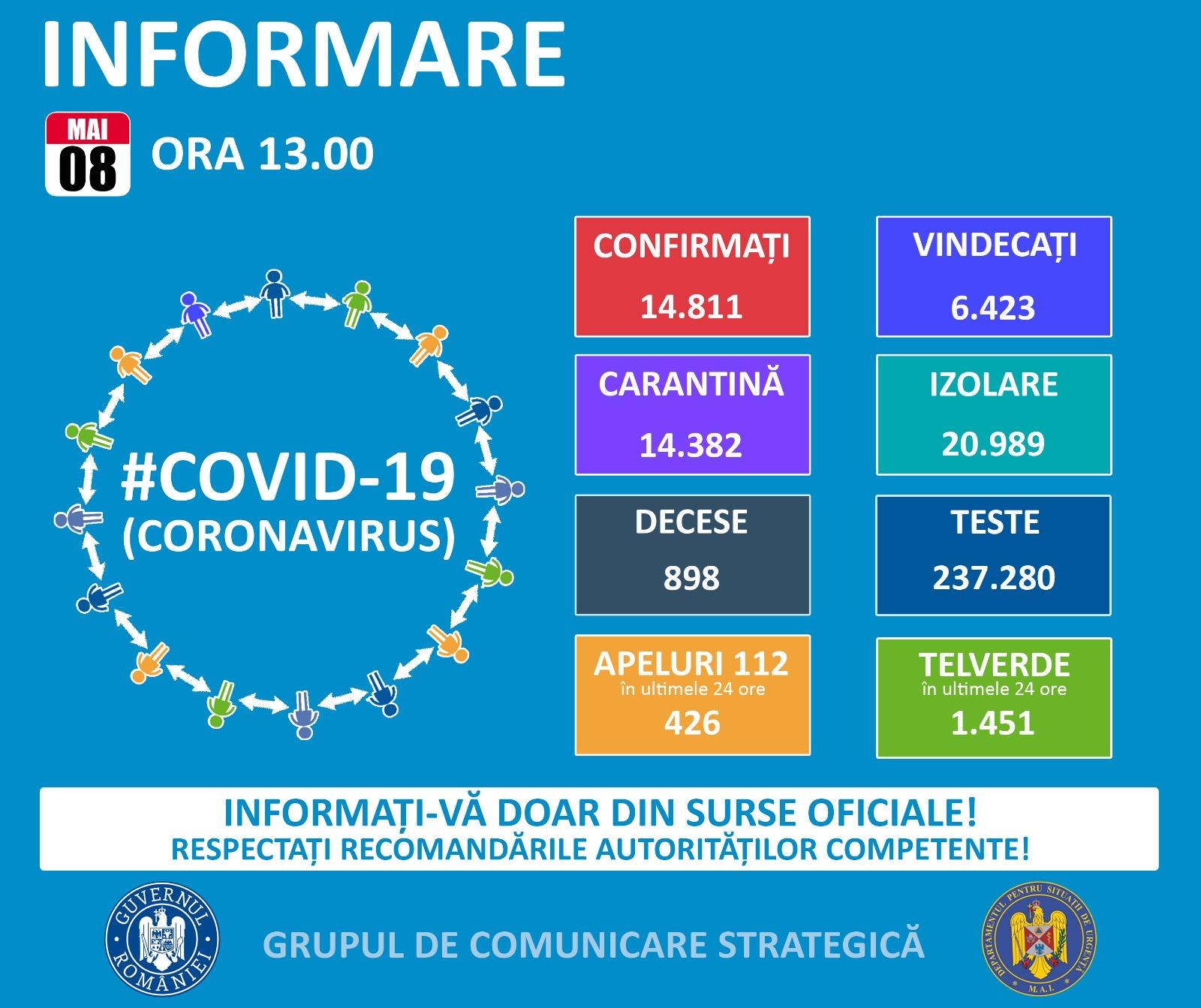 COVID-19 Romania situatie 8 mai 2020