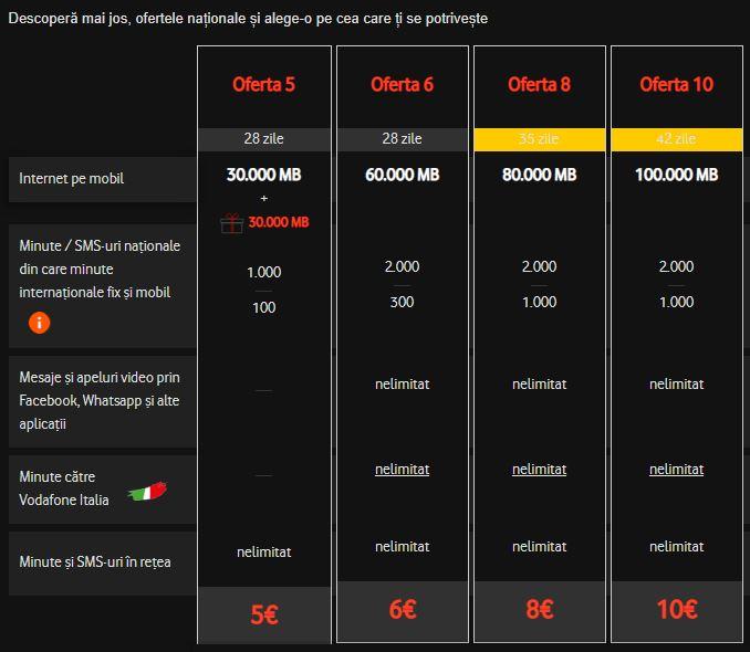 Vodafone comunicarea oferte