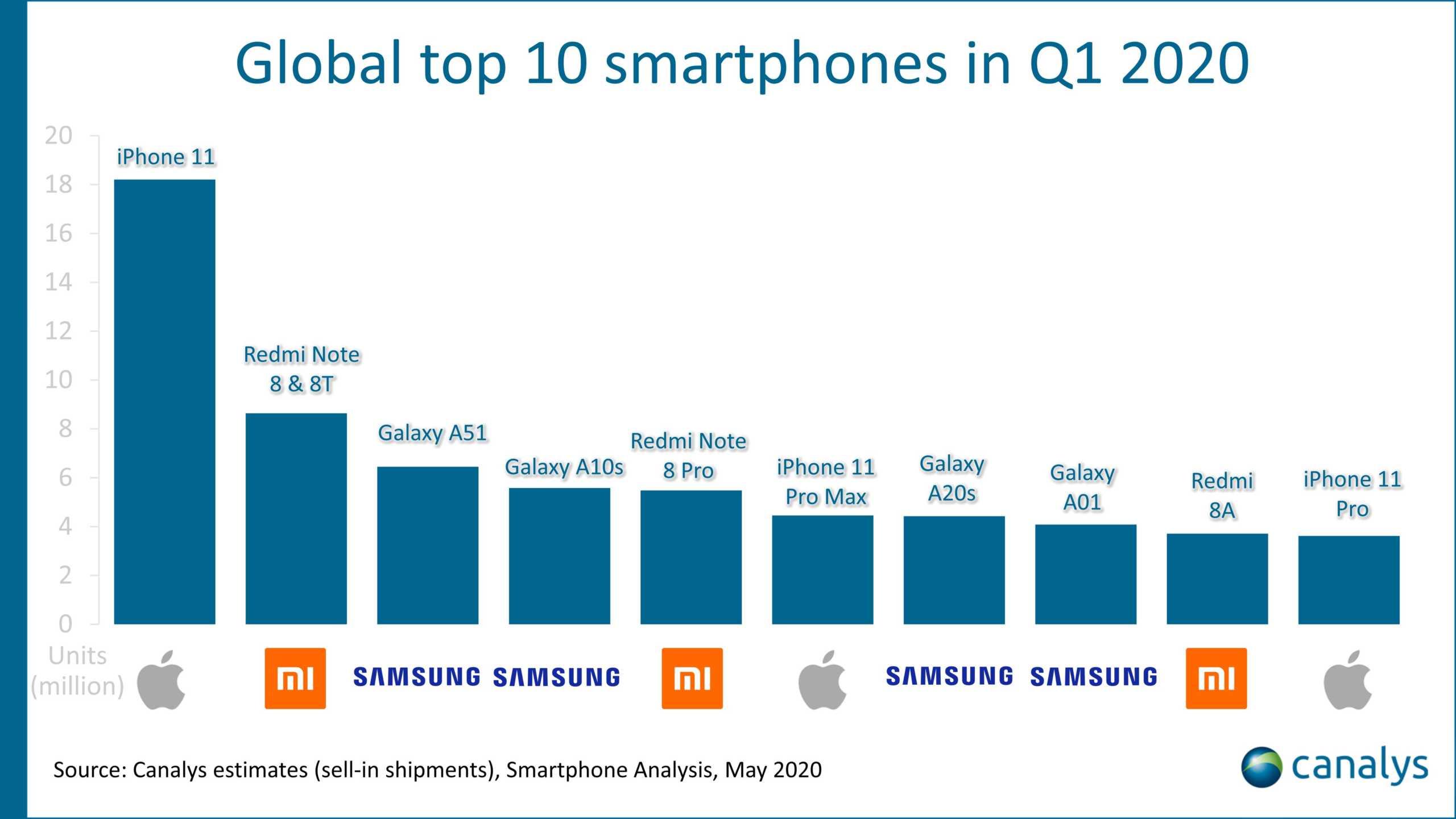 iPhone 11 DISTRUGE Samsung Huawei vanzari