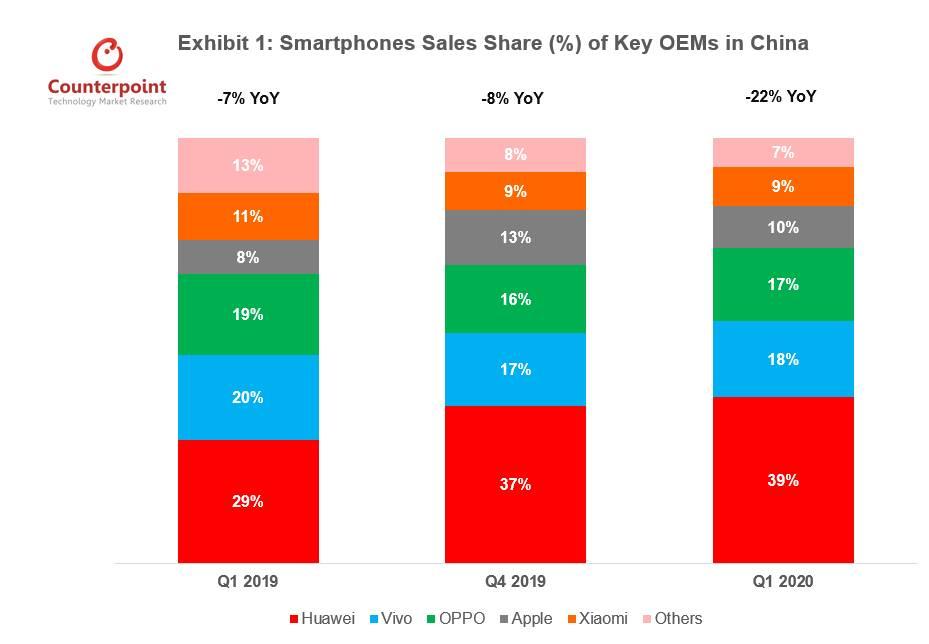 telefoanele Huawei China vanzari