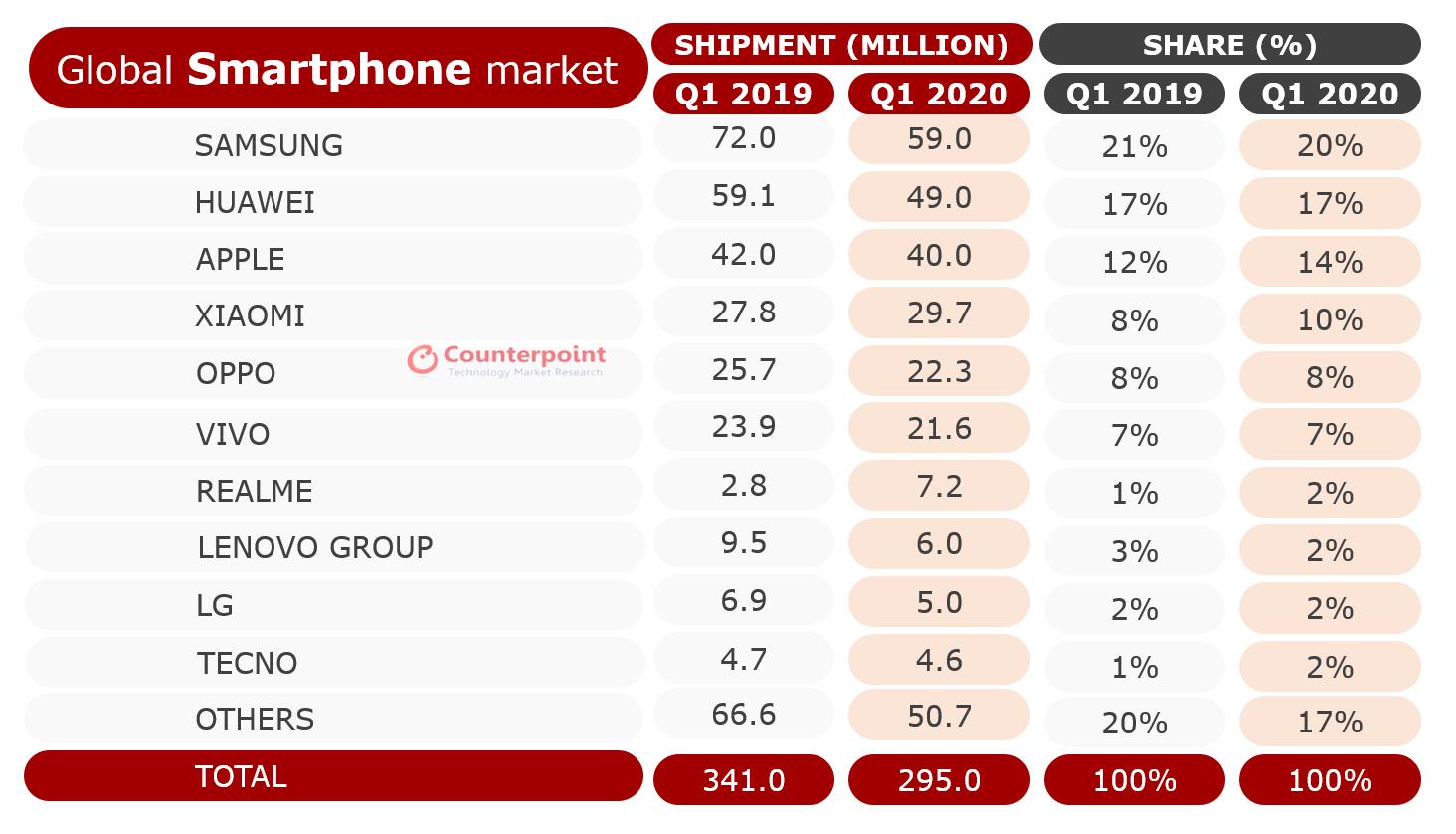 telefoanele Huawei surpriza vanzari