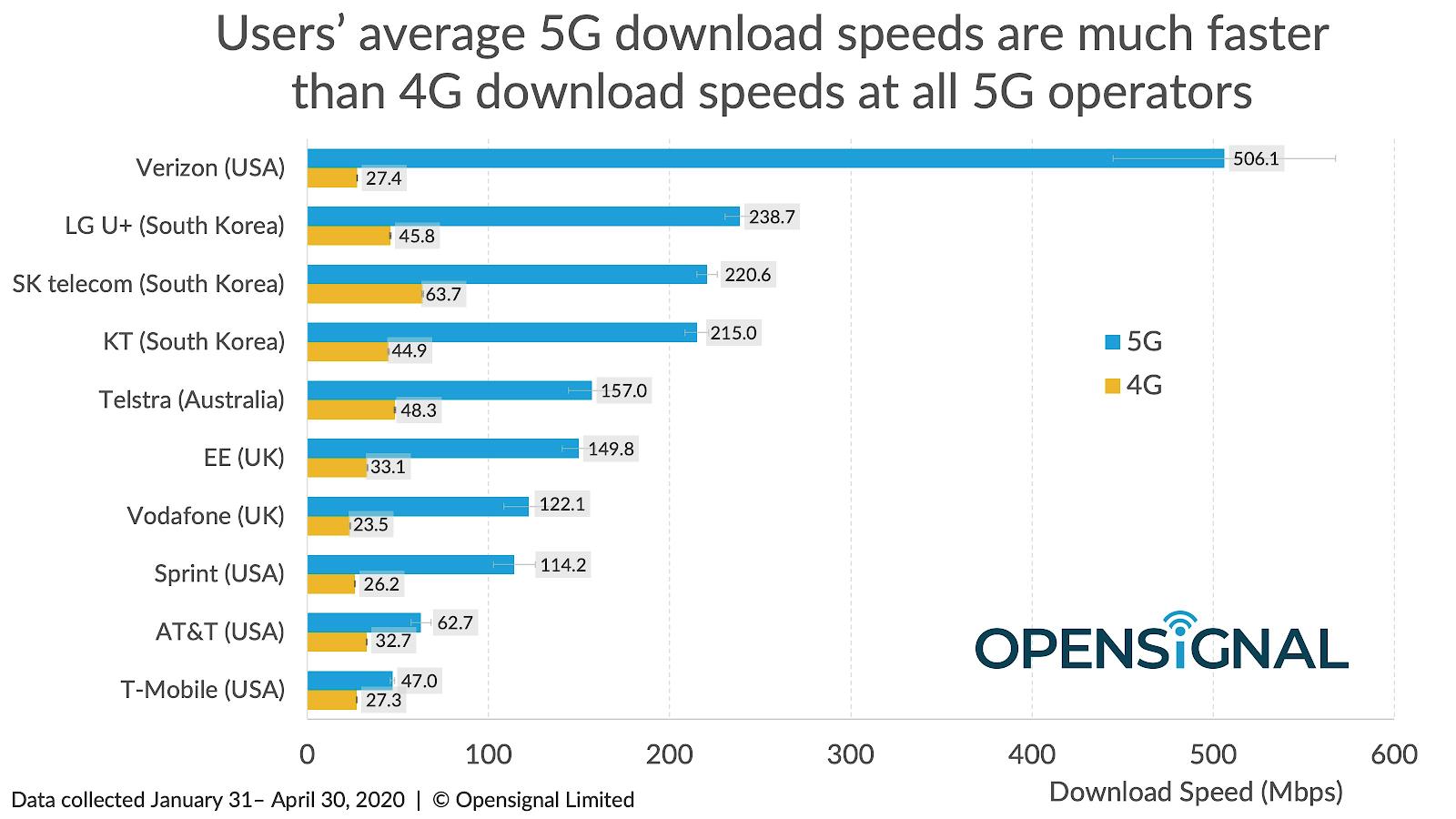viteze medii retele 5G global