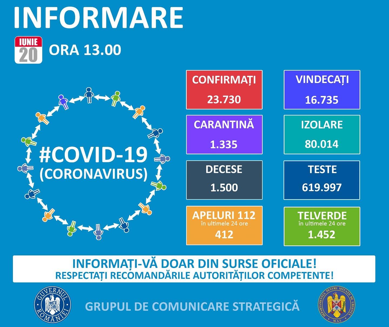 Coronavirus Romania situatie 20 iunie
