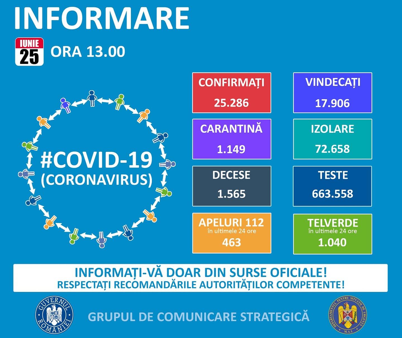 Coronavirus Romania situatie 25 iunie 2020