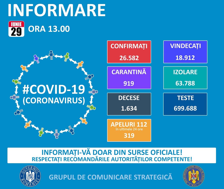coronavirus romania cazuri vindecari 29 iunie