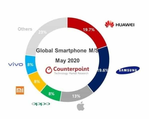 Huawei principal vanzator