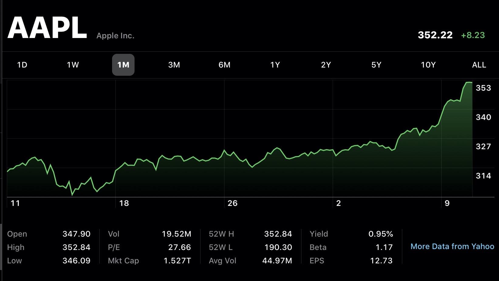 apple evaluare 1500 miliarde dolari bursa