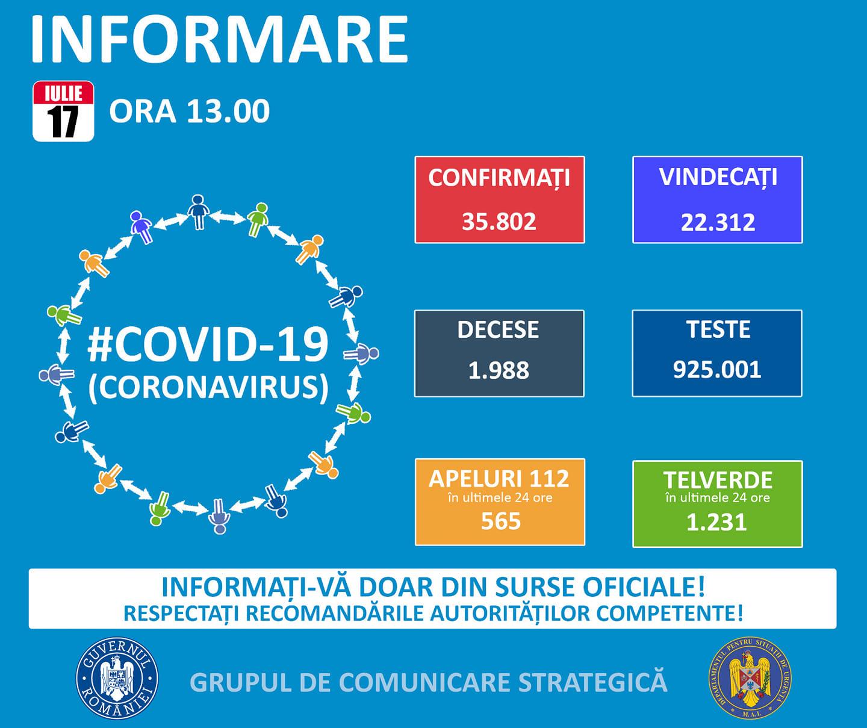 Coronavirus Romania situatie 17 iulie 2020