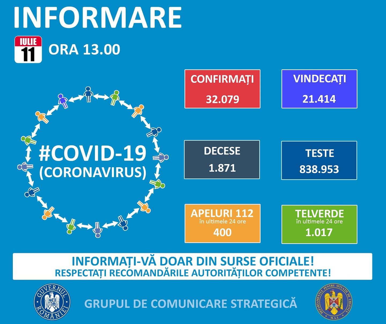Coronavirus romania situatie 11 iulie 2020