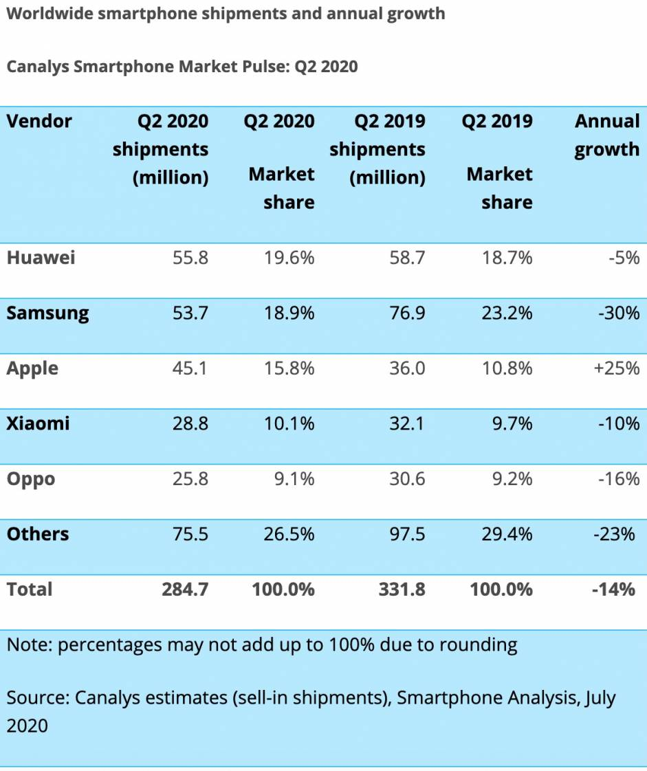 Apple Lovitura Data Concurentei Lumea Smartphone 2020