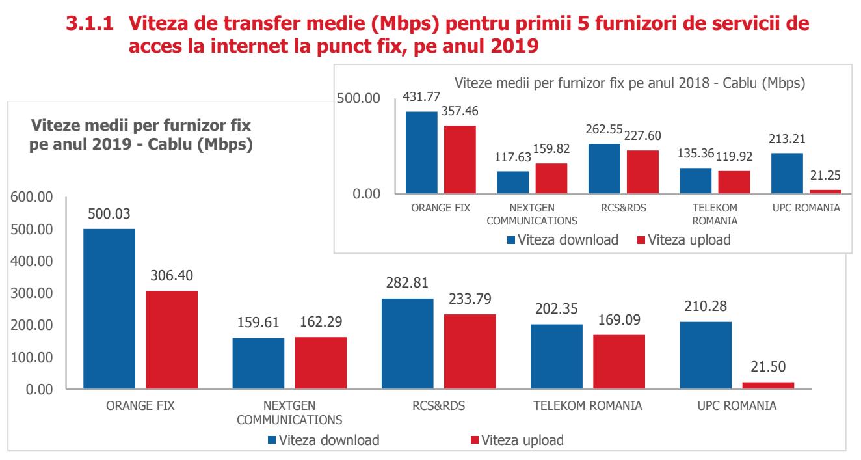 DIGI, Orange, Vodafone, Telekom raport internet fix