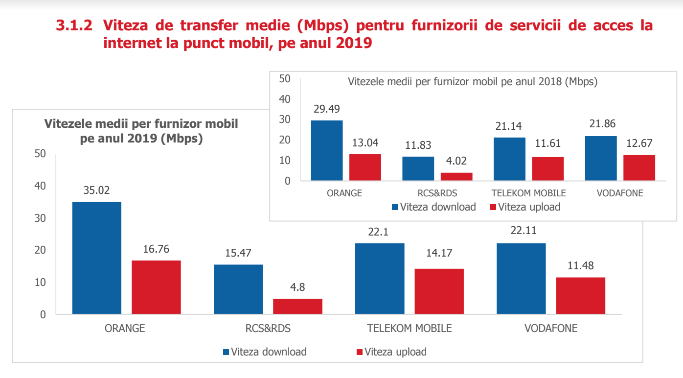 DIGI, Orange, Vodafone, Telekom raport internet mobil
