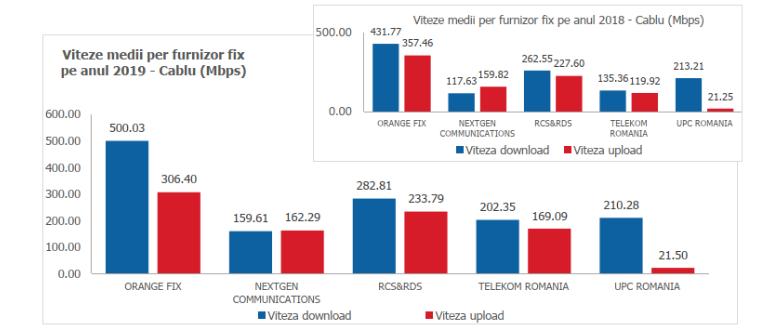 DIGI Romania media internet fix